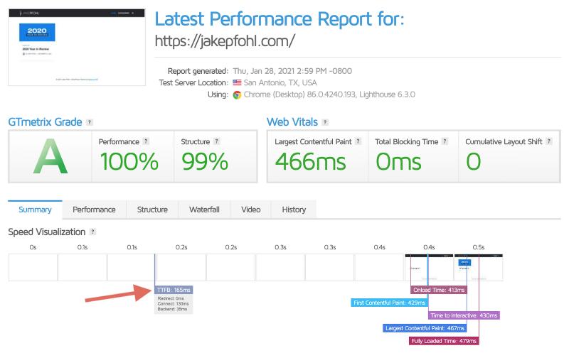 Cloudways Speed Performance Review Vultr HF Server GTMetrix Test New Website