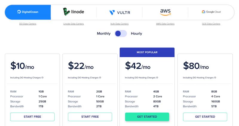 Cloudways Pricing DigitalOcean Server Monthly Cost