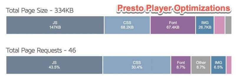 WordPress YouTube Video Block Presto Player Optimizations